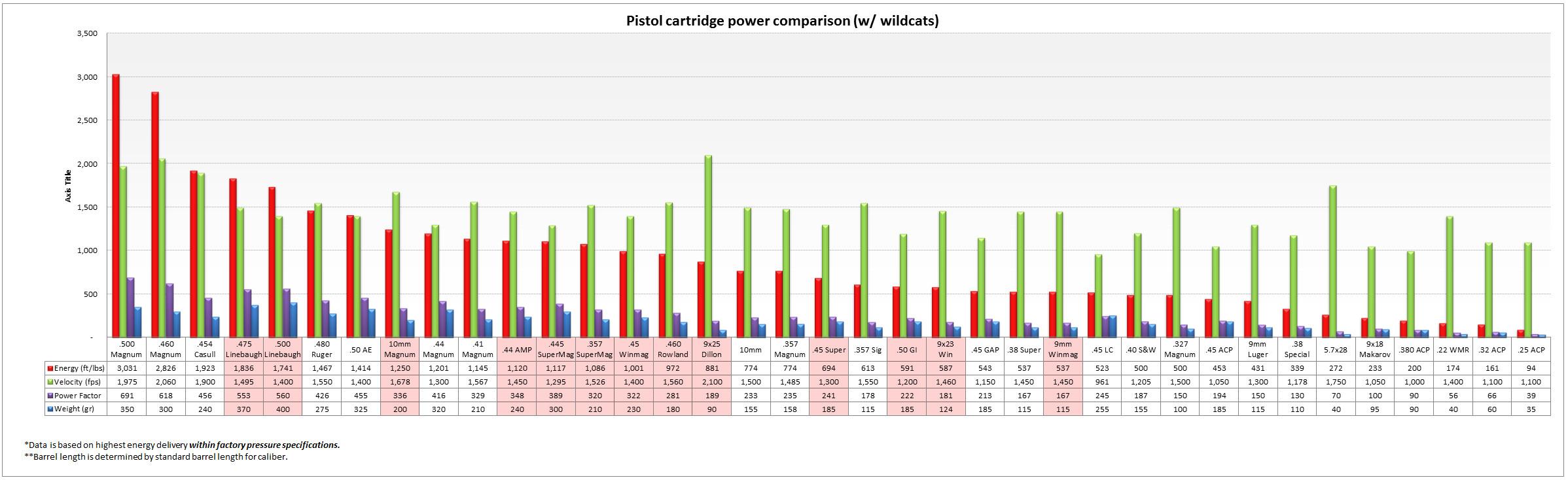 pistol cartridge power comparison archive dfw mustangs